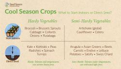 list of cold season hardy and semi-hardy veggie crops